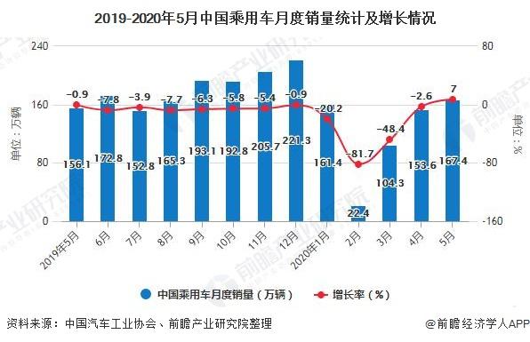 2019-2020年5月中国乘用车月度销量统计及增长情况