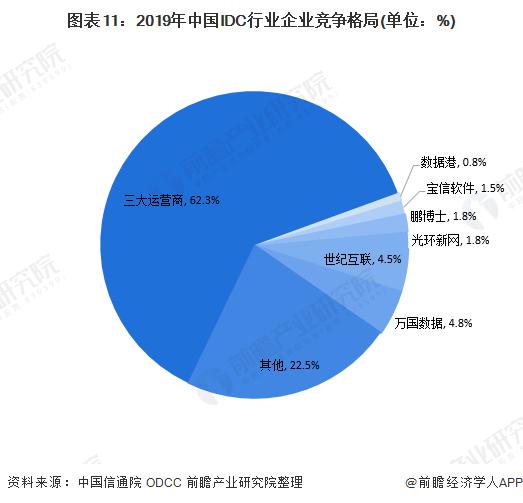 图表11:2019年中国IDC行业企业竞争格局(单位:%)