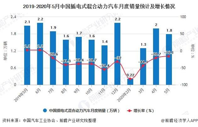 2019-2020年5月中国插电式混合动力汽车月度销量统计及增长情况
