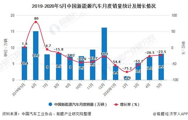 2019-2020年5月中国新能源汽车月度销量统计及增长情况