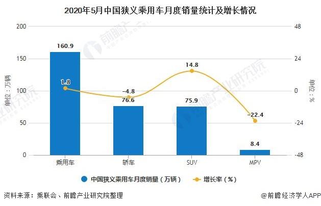 2020年5月中国狭义乘用车月度销量统计及增长情况