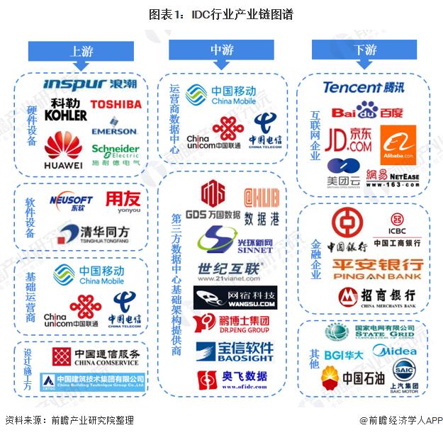 图表1:IDC行业产业链图谱