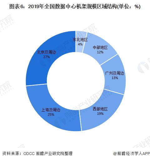 图表6:2019年全国数据中心机架规模区域结构(单位:%)