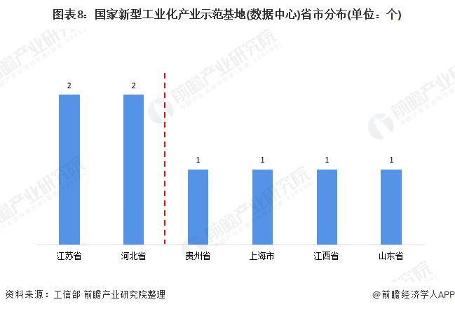 图表8:国家新型工业化产业示范基地(数据中心)省市分布(单位:个)