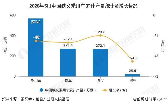 2020年5月中国狭义乘用车累计产量统计及增长情况