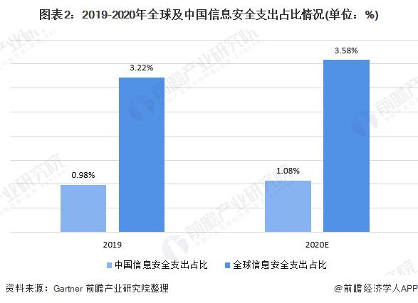 图表2:2019-2020年全球及中国信息安全支出占比情况(单位:%)