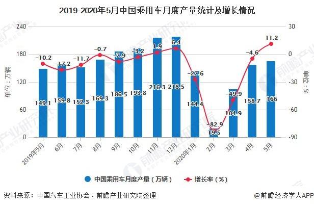 2019-2020年5月中国乘用车月度产量统计及增长情况