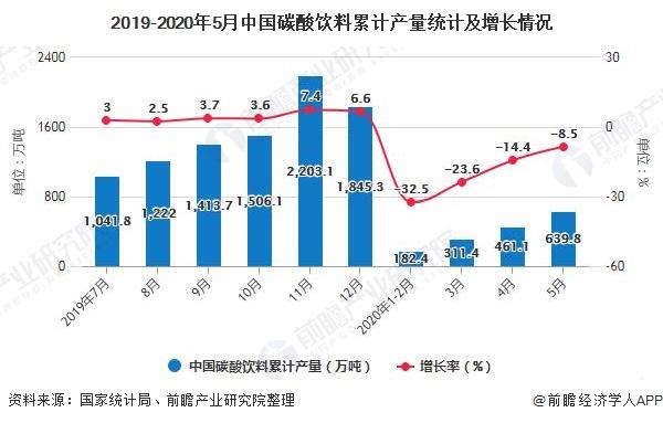 2019-2020年5月中国碳酸饮料累计产量统计及增长情况