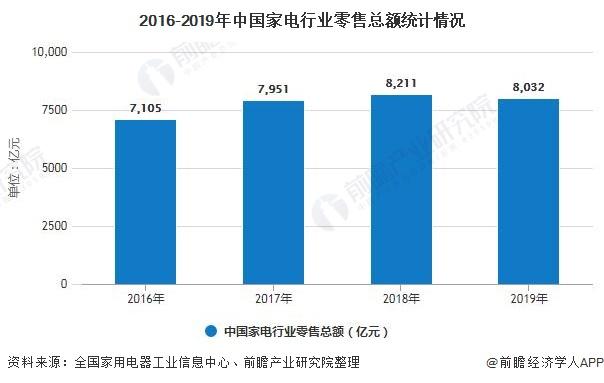 2016-2019年中国家电行业零售总额统计情况