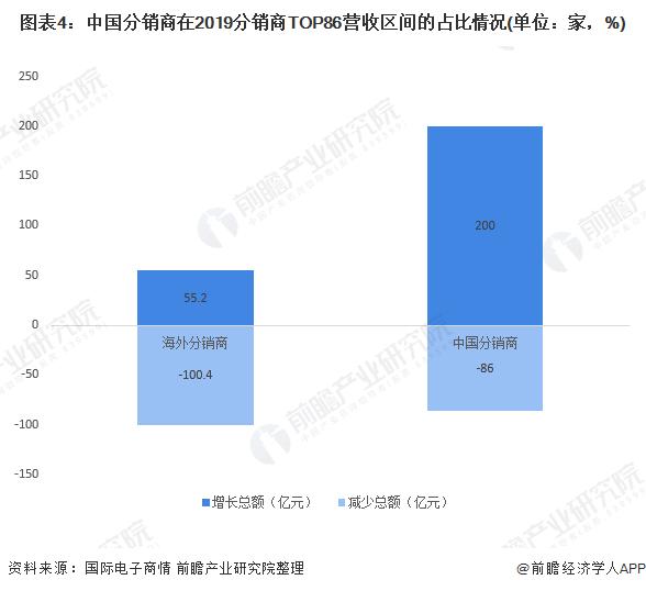 图表4:中国分销商在2019分销商TOP86营收区间的占比情况(单位:家,%)
