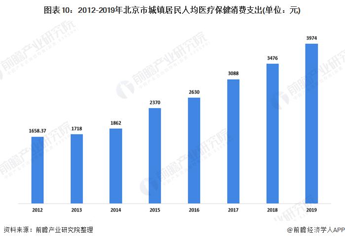 图表10:2012-2019年北京市城镇居民人均医疗保健消费支出(单位:元)