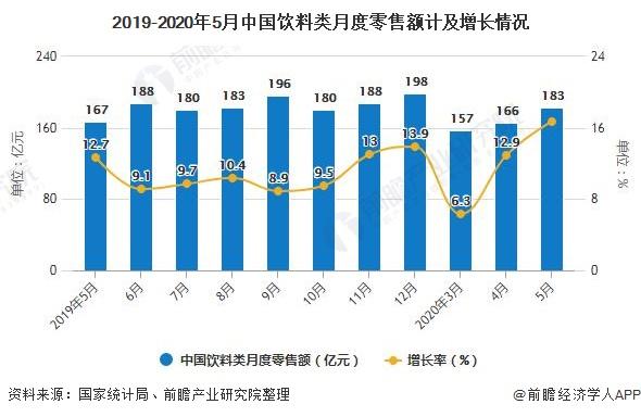 2019-2020年5月中国饮料类月度零售额计及增长情况