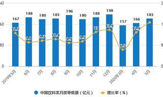 2020年1-5月中国饮料行业市场分析:累计产量将近6000万吨
