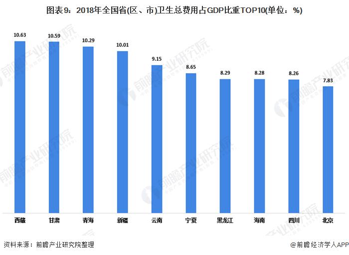 图表9:2018年全国省(区、市)卫生总费用占GDP比重TOP10(单位:%)