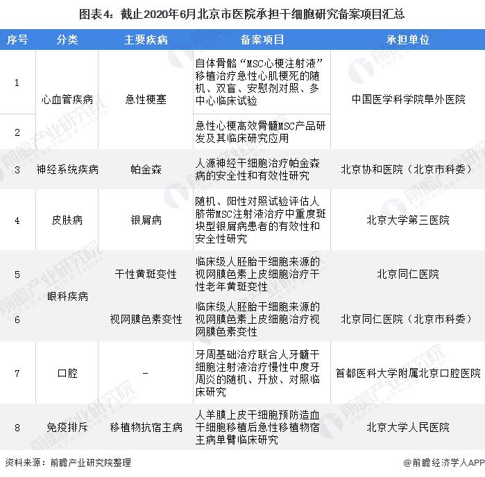 图表4:截止2020年6月北京市医院承担干细胞研究备案项目汇总