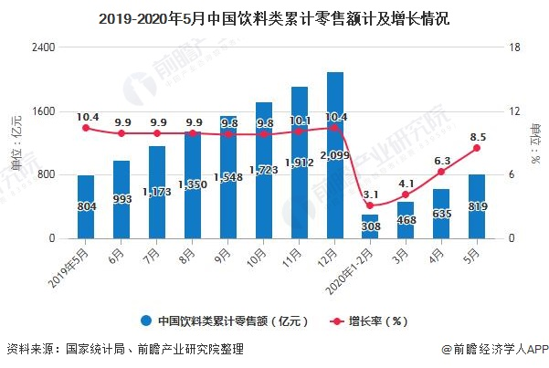 2019-2020年5月中国饮料类累计零售额计及增长情况