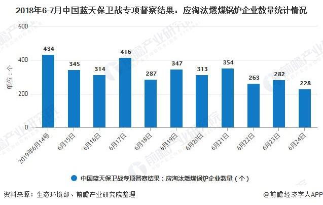 2018年6-7月中国蓝天保卫战专项督察结果:应淘汰燃煤锅炉企业数量统计情况
