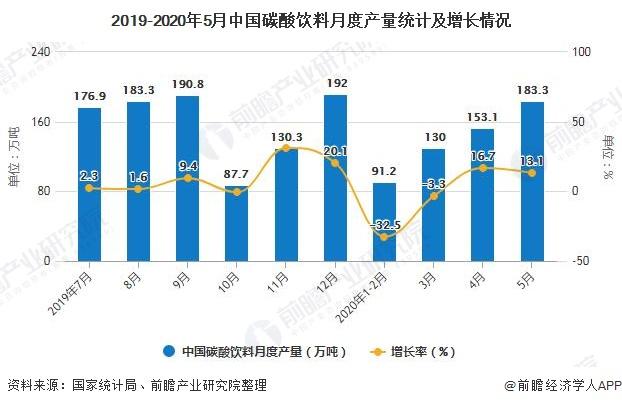 2019-2020年5月中国碳酸饮料月度产量统计及增长情况