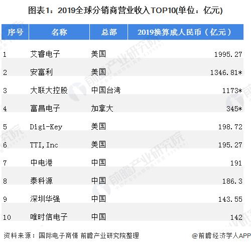图表1:2019全球分销商营业收入TOP10(单位:亿元)