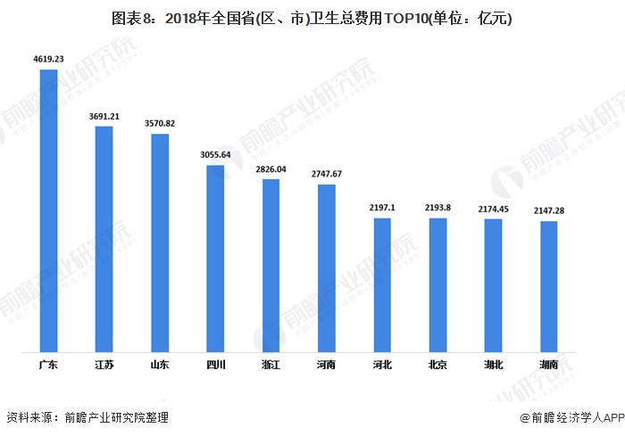 图表8:2018年全国省(区、市)卫生总费用TOP10(单位:亿元)