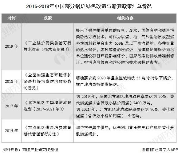 2015-2019年中国部分锅炉绿色改造与新建政策汇总情况