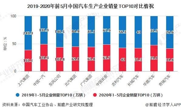 2019-2020年前5月中国汽车生产企业销量TOP10对比情祝