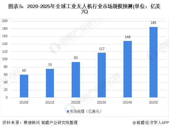 图表5:2020-2025年全球工业无人机行业市场规模预测(单位:亿美元)