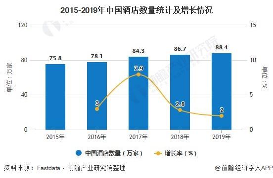 2015-2019年中国酒店数量统计及增长情况