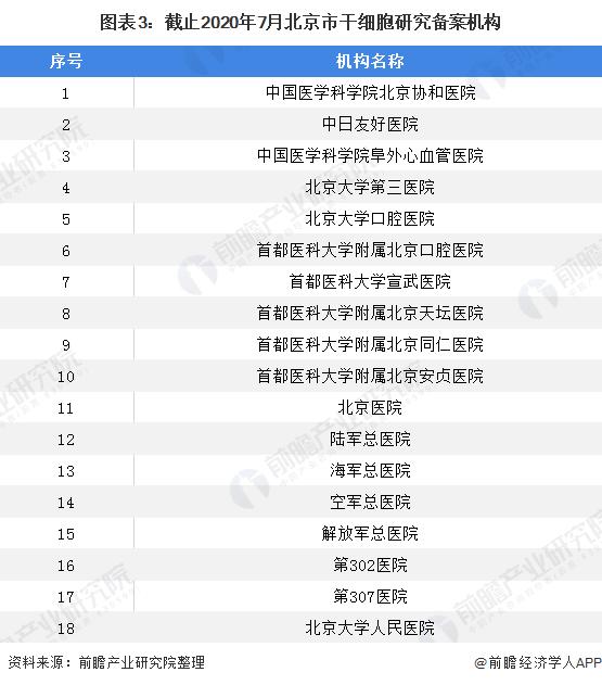 图表3:截止2020年7月北京市干细胞研究备案机构
