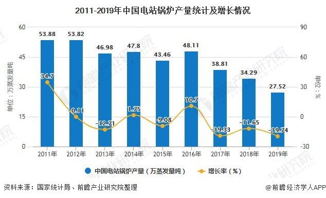 2011-2019年中国电站锅炉产量统计及增长情况