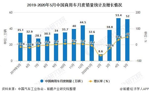 2019-2020年5月中国商用车月度销量统计及增长情况