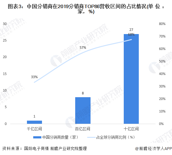 图表3:中国分销商在2019分销商TOP86营收区间的占比情况(单位:家,%)