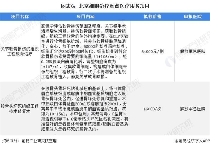 图表6:北京细胞治疗重点医疗服务项目