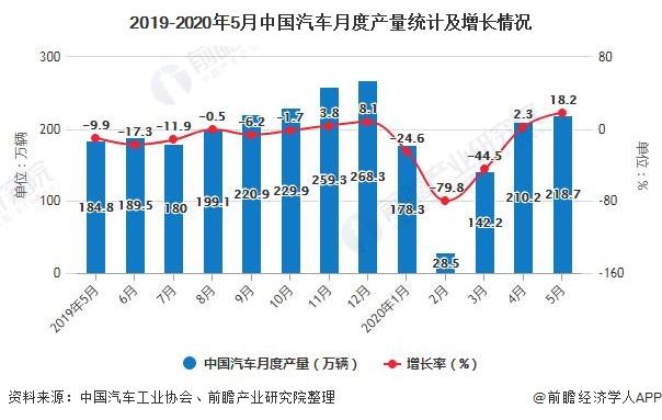 2019-2020年5月中国汽车月度产量统计及增长情况
