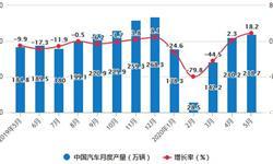 2020年1-5月中国汽车行业产销现状分析 累计<em>销量</em>将近800万辆