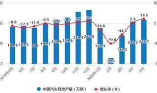 2020年1-5月中国汽车行业产销现状分析 累计销量将近800万辆