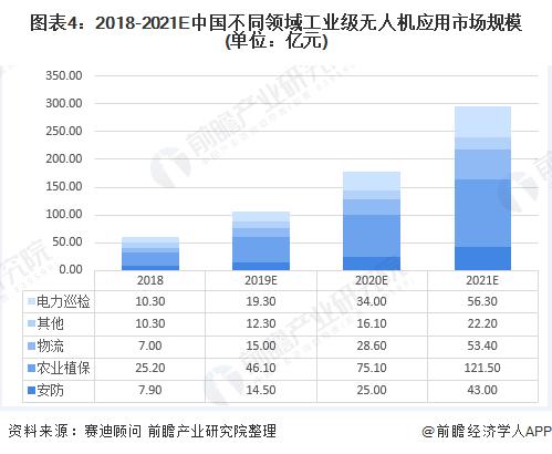 图表4:2018-2021E中国不同领域工业级无人机应用市场规模(单位:亿元)
