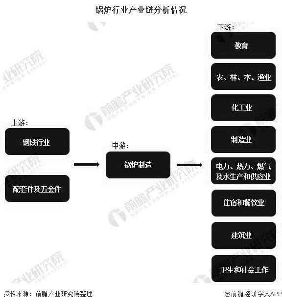 锅炉行业产业链分析情况