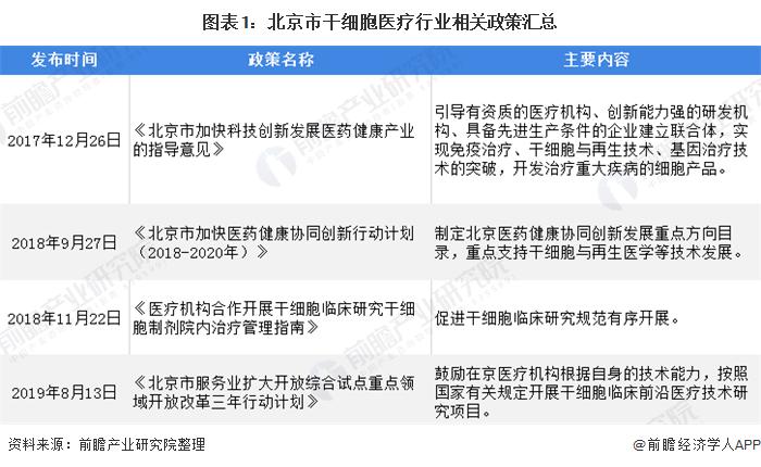 图表1:北京市干细胞医疗行业相关政策汇总