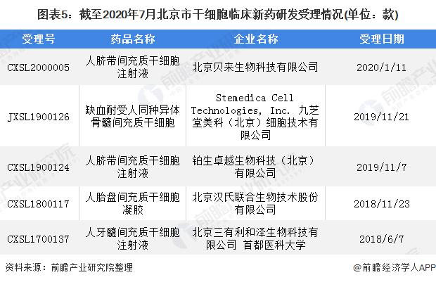 图表5:截至2020年7月北京市干细胞临床新药研发受理情况(单位:款)