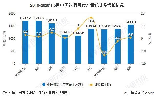 2019-2020年5月中国饮料月度产量统计及增长情况