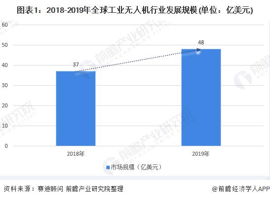 图表1:2018-2019年全球工业无人机行业发展规模(单位:亿美元)