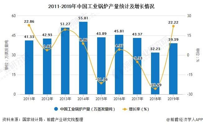 2011-2019年中国工业锅炉产量统计及增长情况