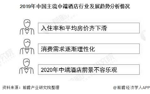 2019年中国主流中端酒店行业发展趋势分析情况