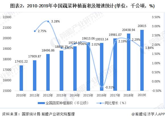 图表2:2010-2019年中国蔬菜种植面积及增速统计(单位:千公顷,%)