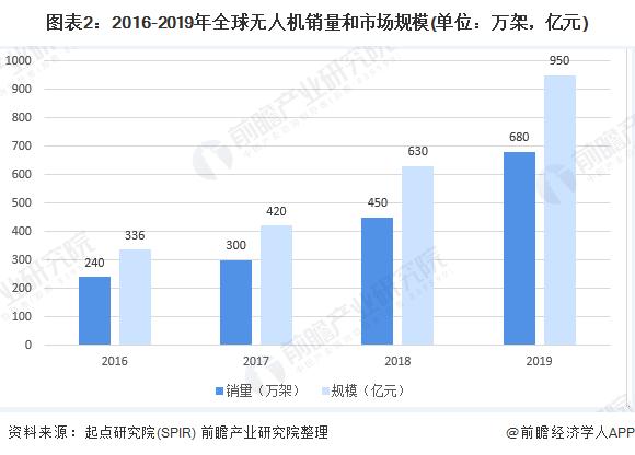 图表2:2016-2019年全球无人机销量和市场规模(单位:万架,亿元)
