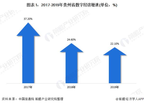 图表1:2017-2019年贵州省数字经济增速(单位:%)