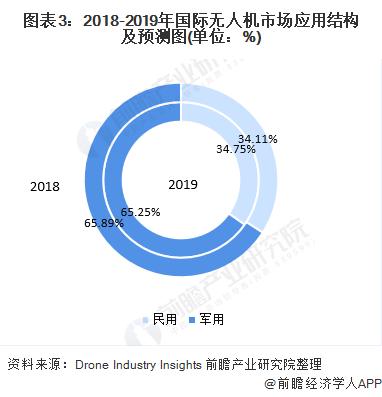图表3:2018-2019年国际无人机市场应用结构及预测图(单位:%)
