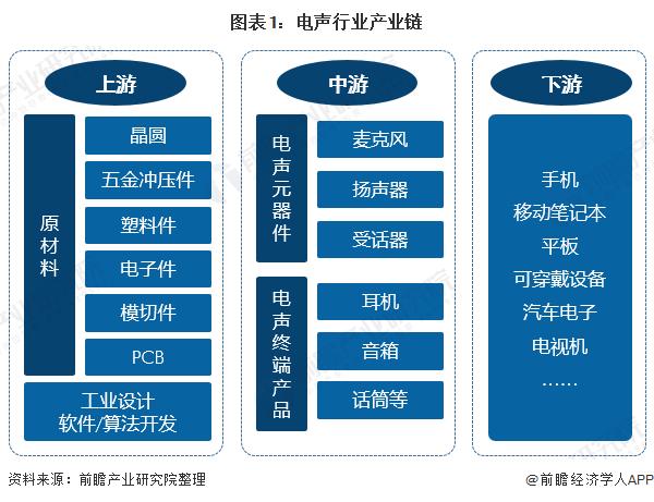 图表1:电声行业产业链