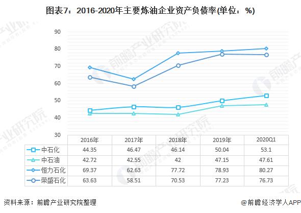 图表7:2016-2020年主要炼油企业资产负债率(单位:%)